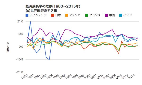 出典:http://ecodb.net/exec/trans_country.php?type=WEO&d=NGDP_RPCH&c1=NG&c2=JP&c3=US&c4=FR&c5=CN&c6=IN&s=1980&e=2015