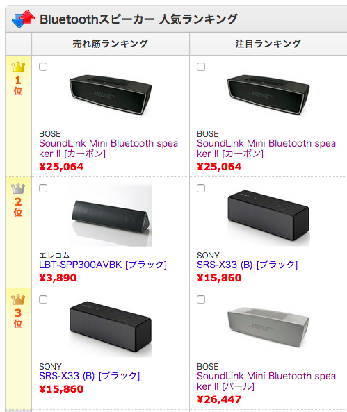 価格.comより(http://kakaku.com/pc/bluetooth-speaker/)