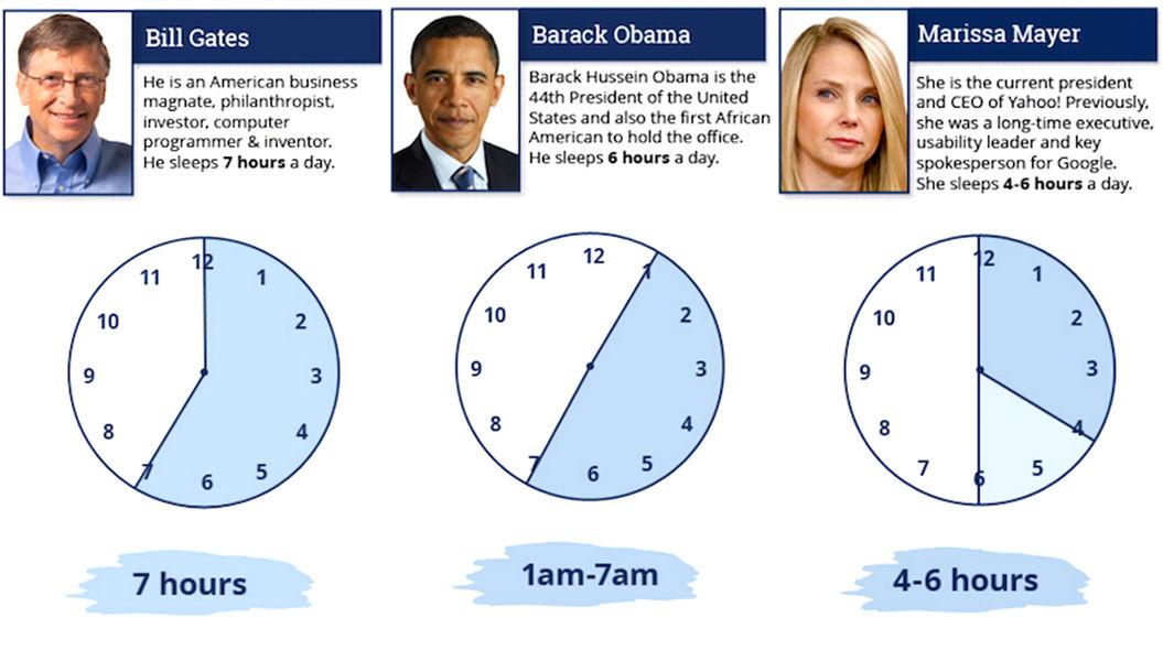 世界レベルの成功者たちの「睡眠時間」を比較した結果・・・