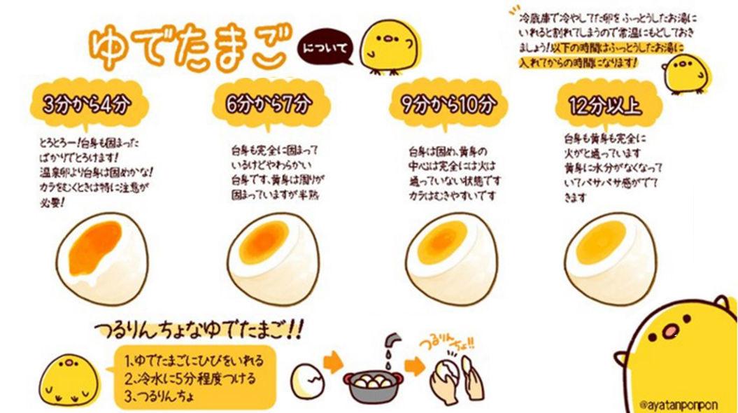 ゆで卵時間